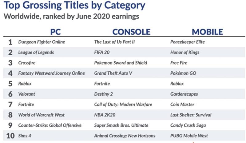 June-2020-Digital-Games-Market